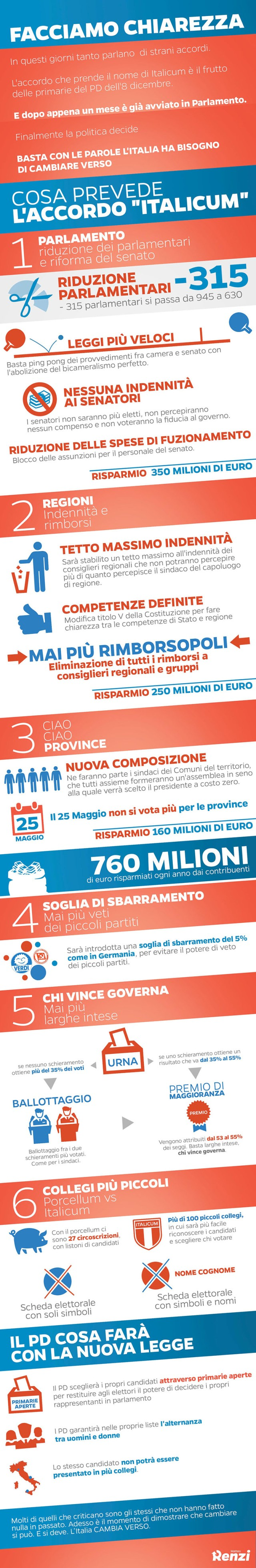 Infografica Italicum
