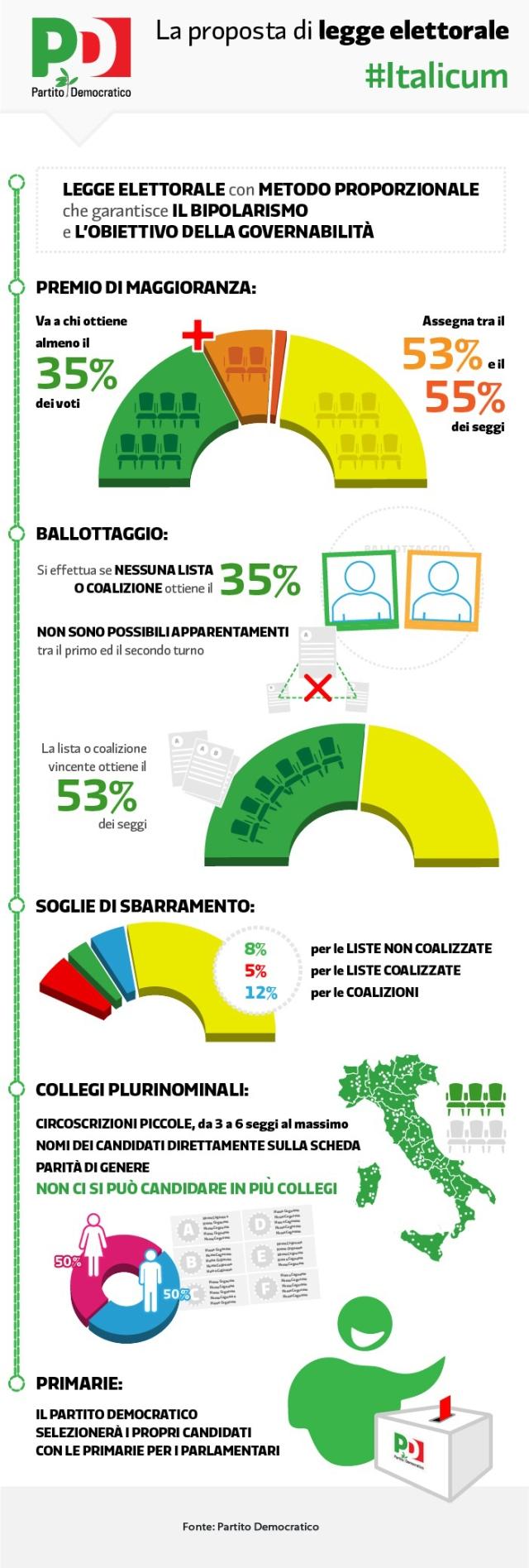Come funziona la proposta di #leggeelettorale presentata alla Camera in commissione Affari costituzionali. #Italicum